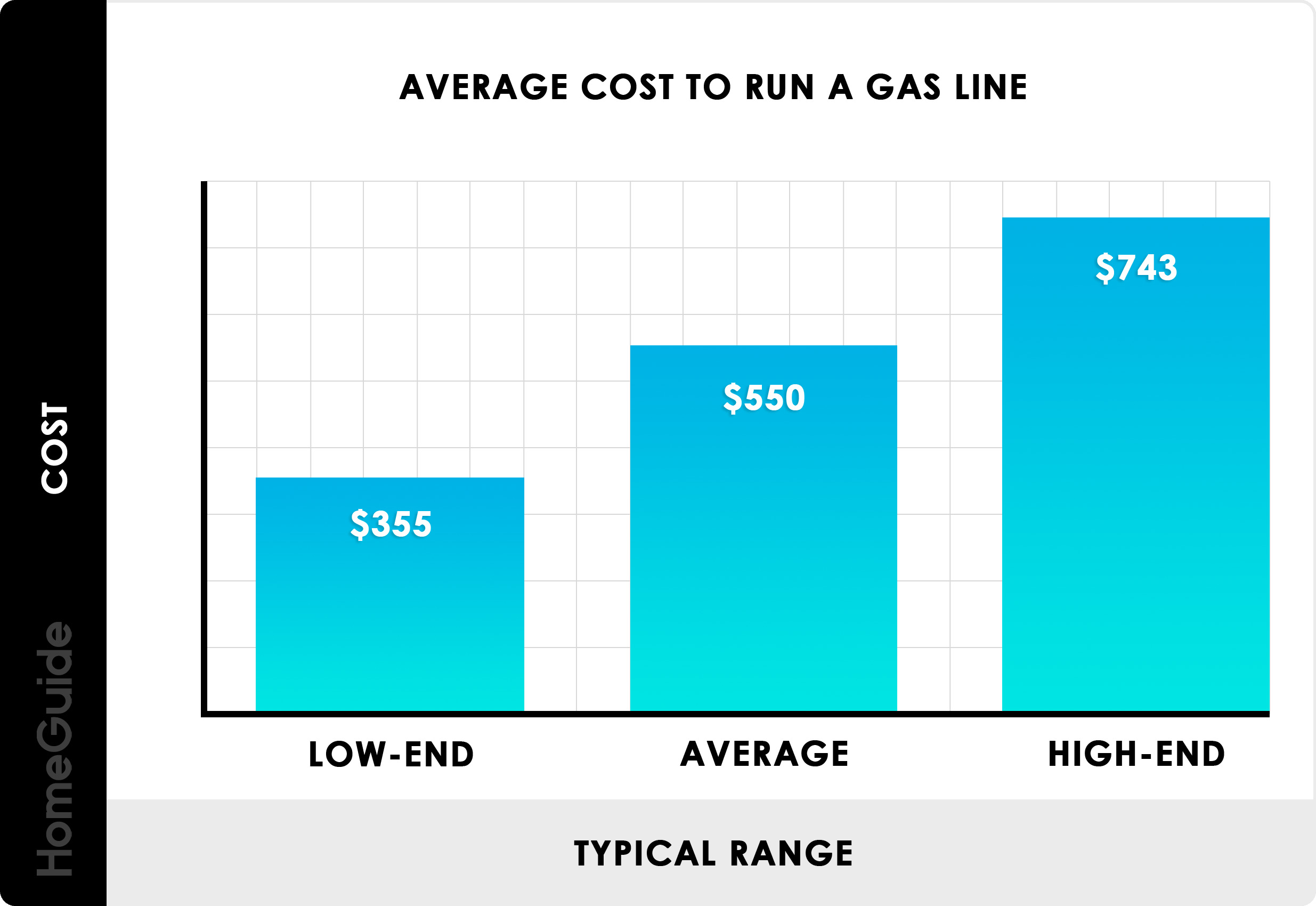 Cost To Run A Gas Line Chart