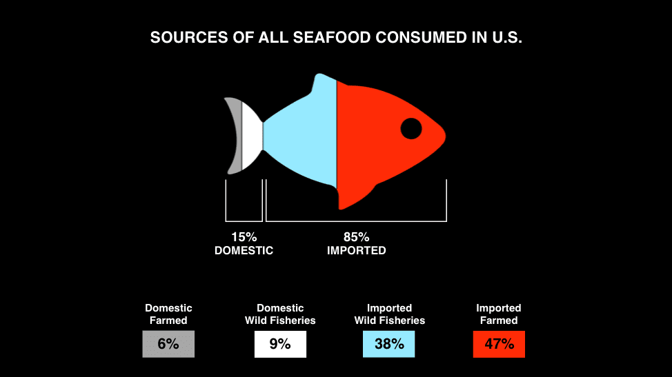 Aquaculture is a Major Source of seafood for the U.S.